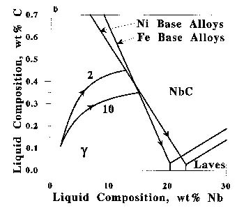 Solidification and weldability of nb bearing superalloys fig 6 a calculated primary solidification paths of alloys 1 through 4 superimposed on the experimentally determined liquidus projection ccuart Choice Image